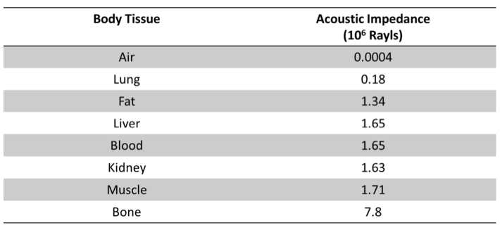 Acoustic impedance of difference mediums.
