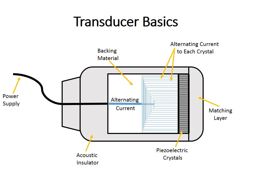 Transducer basics diagram II